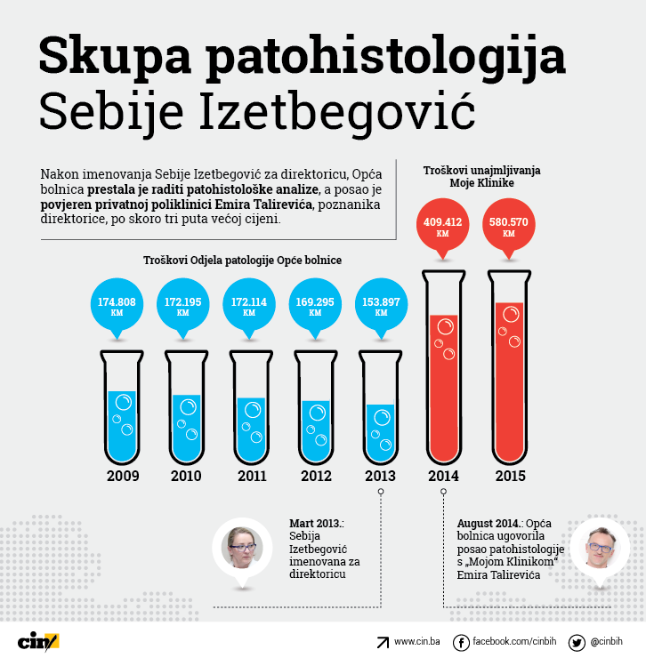 infografika_opca_bolnica